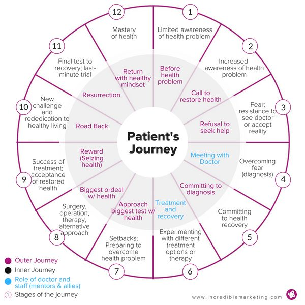 The Hero's Journey Guide to Creating Irresistible Patient